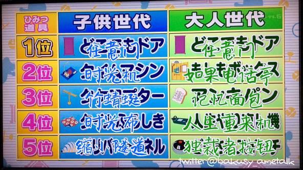 哆啦A梦过生日了!为啥蓝胖子这么受欢迎?哆啦A梦最受欢迎的五大道具-C3动漫网