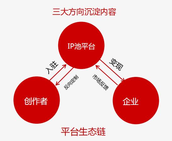 打造IP开发的生态闭环 闻源文化是怎样深度挖掘IP价值的-C3动漫网